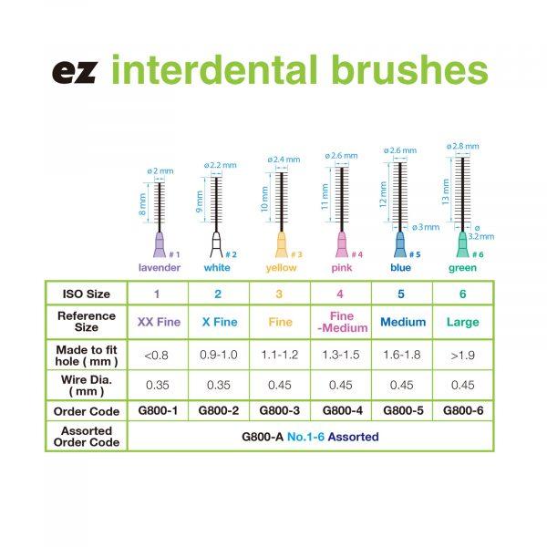greenline interdental brushes chart