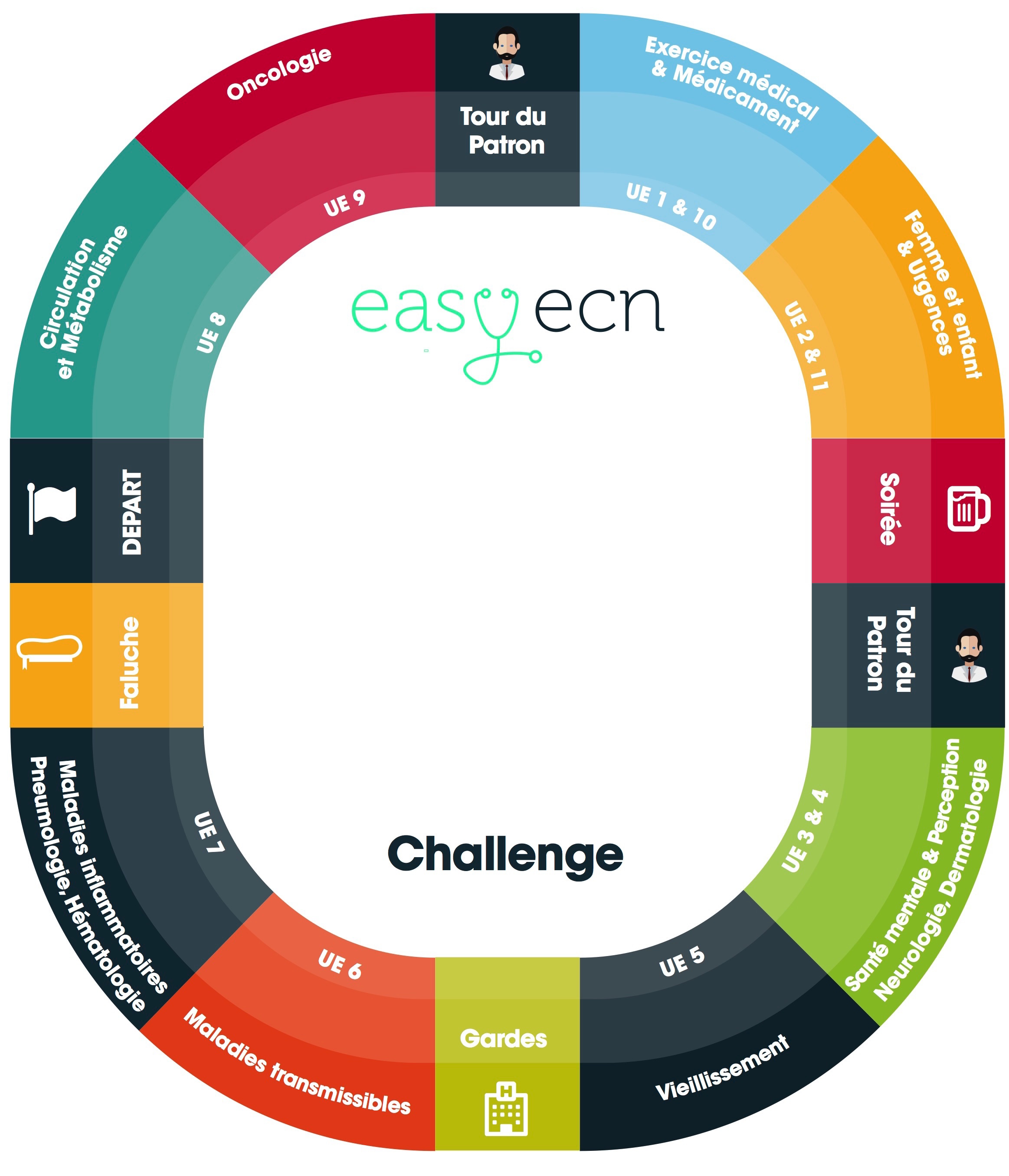 Easyecn challenge plateau