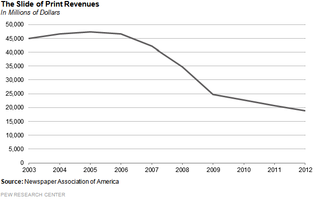 The slide of print ad revenues1