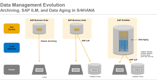 Data Aging on SAP HANA