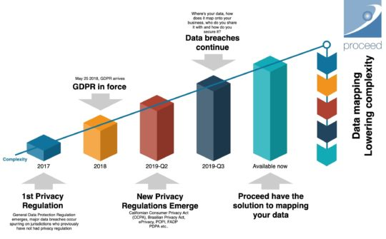 SAP Data Privacy Regulations