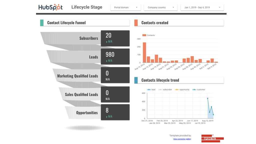 HubSpot-marketing-performance-template