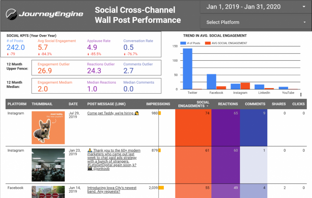 social-cross-channel-performance-template