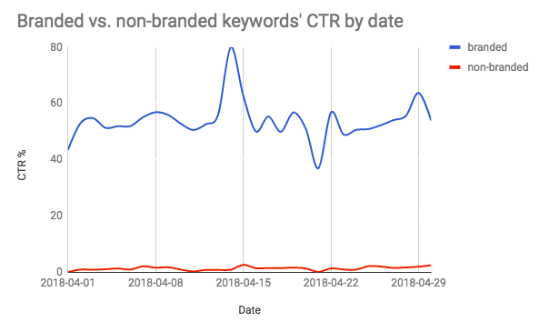 branded-vs-non-branded-keywords