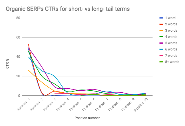 short-vs-long-tail-term