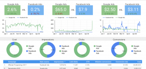 Google Ads vs Facebook dashboardAds