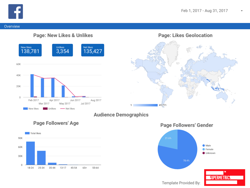 Facebook page reporting template for Data Studio