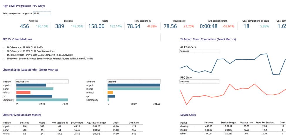 post click analytics