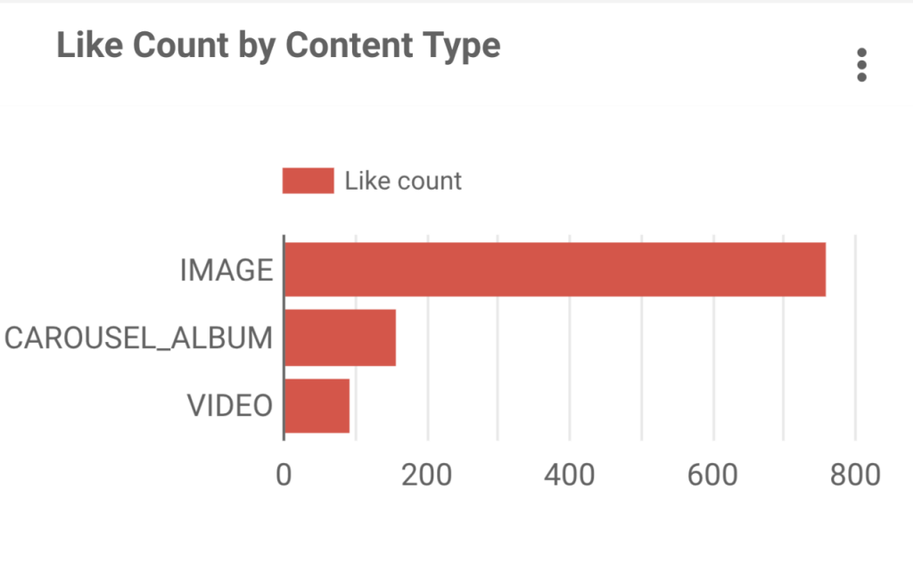 Instagram content analytics