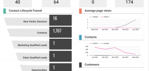 HubSpot cross-portal performance template