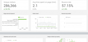 Adobe Analytics overview performance template