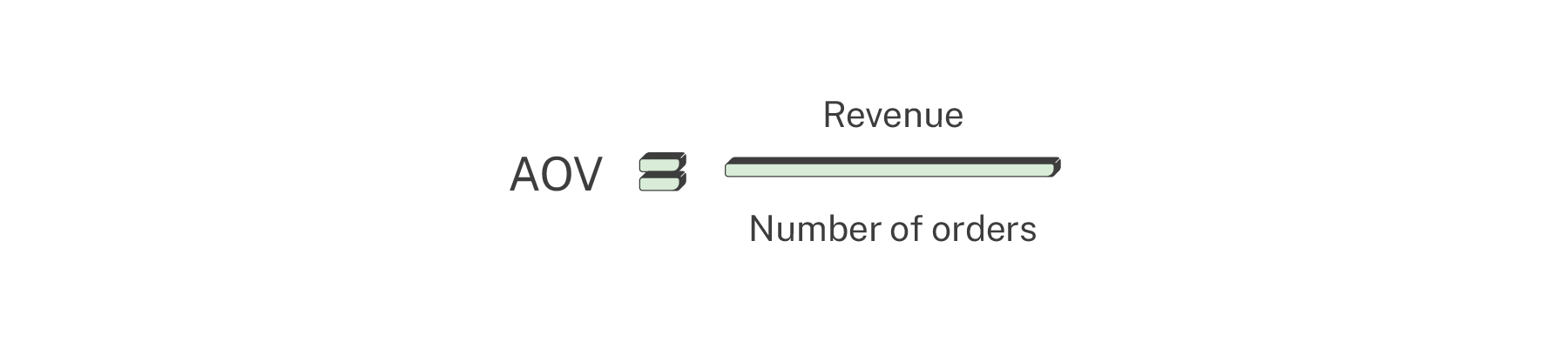 average order value calculation ecommerce