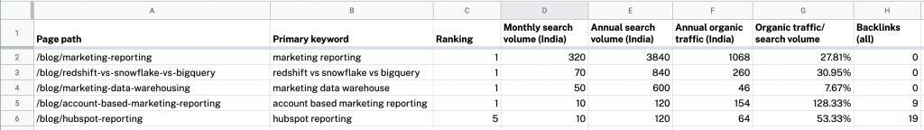 Awareness category data sheet with SERP position, monthly search volume, annual search volume, backlinks