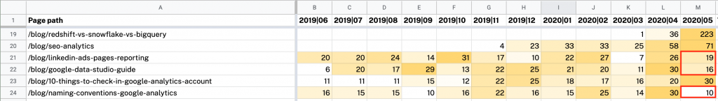 Conditional formatting to spot traffic decay