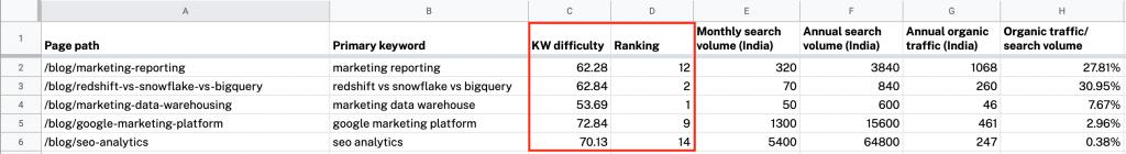 keyword difficulty vs SERP position