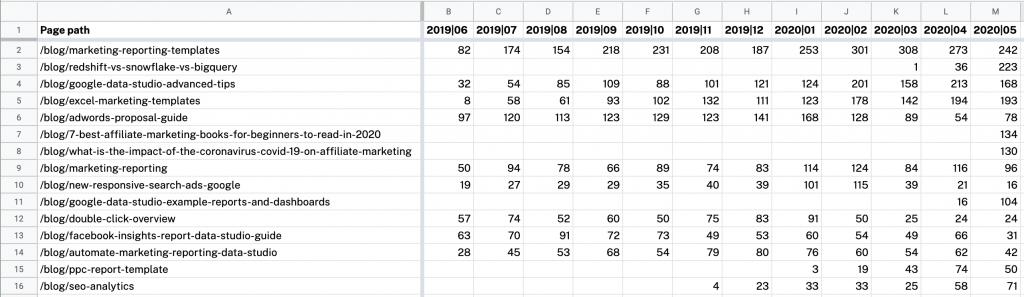 Post-level organic traffic data in Google Sheets
