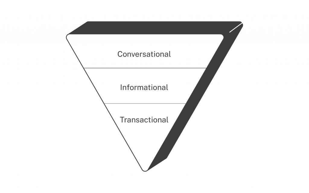 SEO kpi framework