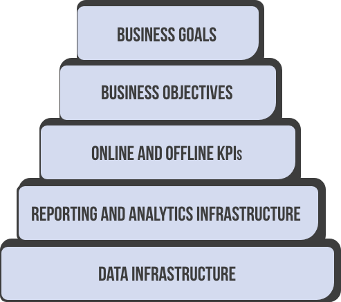 Business and data infrastructure