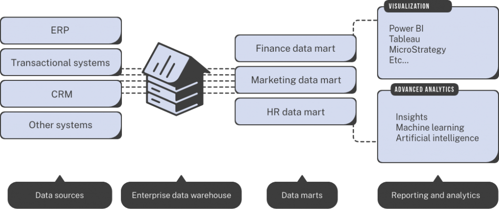 an enterprise data warehouse with data marts