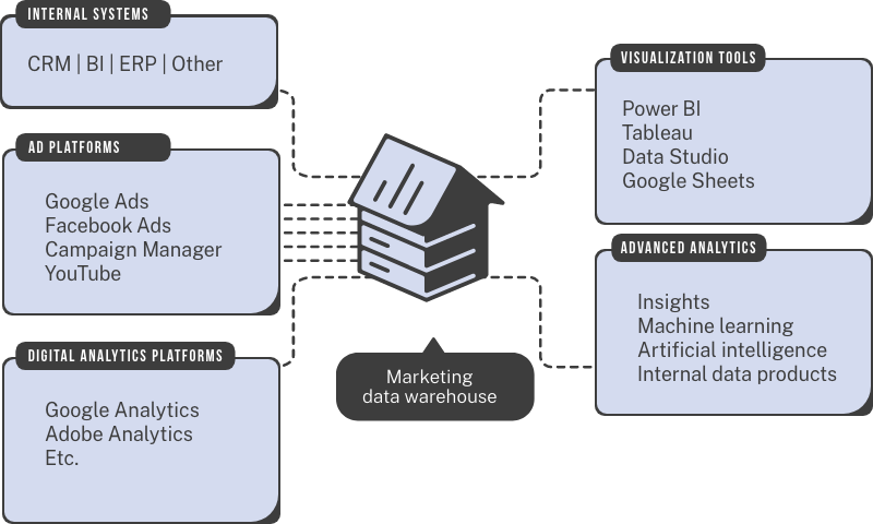 a marketing data warehouse as the centerpiece of a marketing intelligence system