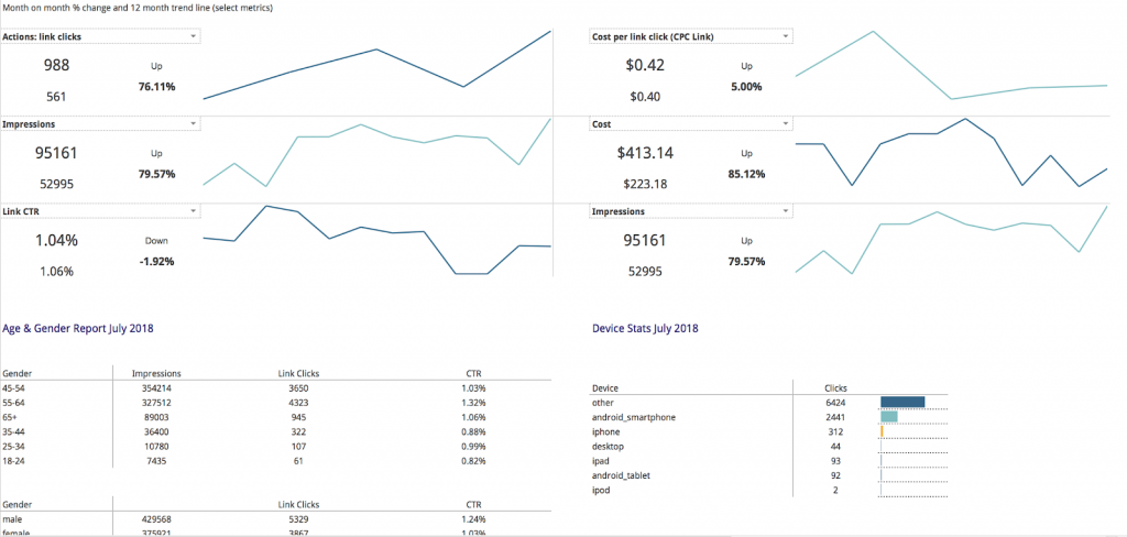 Facebook Ads high level ppc dashboard