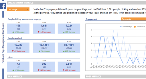 Facebook page management dashboard