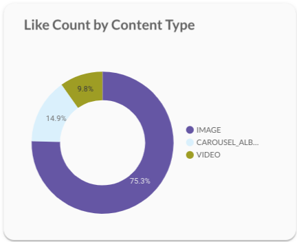 Like count by content type