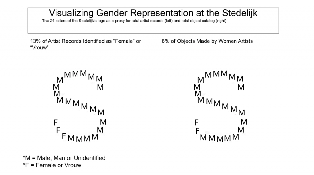 Figure 7 (Summer 2020): Gender Analysis of Artist Records with Birthplace Versus Object Records.