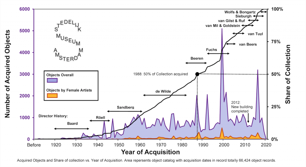 Figure 8: Number of acquired objects vs. year of acquisition in Stedelijk history. The number of acquired objects (purple and orange area) are represented by the left axis and the respective percentage is indicated on the right and traced by black line.