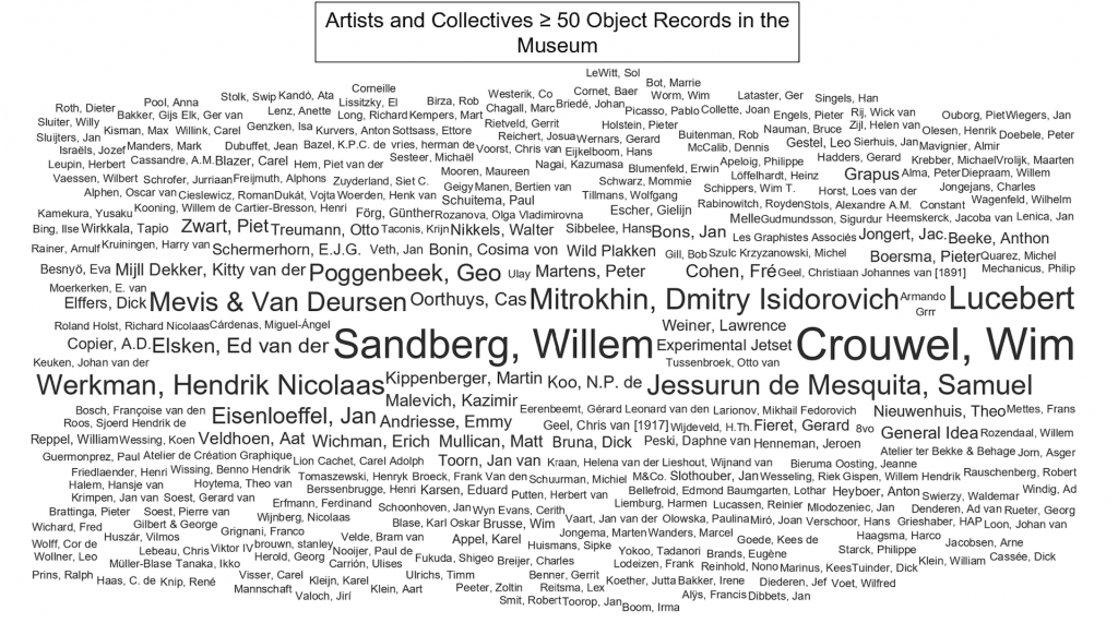 Figure 10 (Summer 2020): Artists and collectives with 50 or more object records attributed to them.