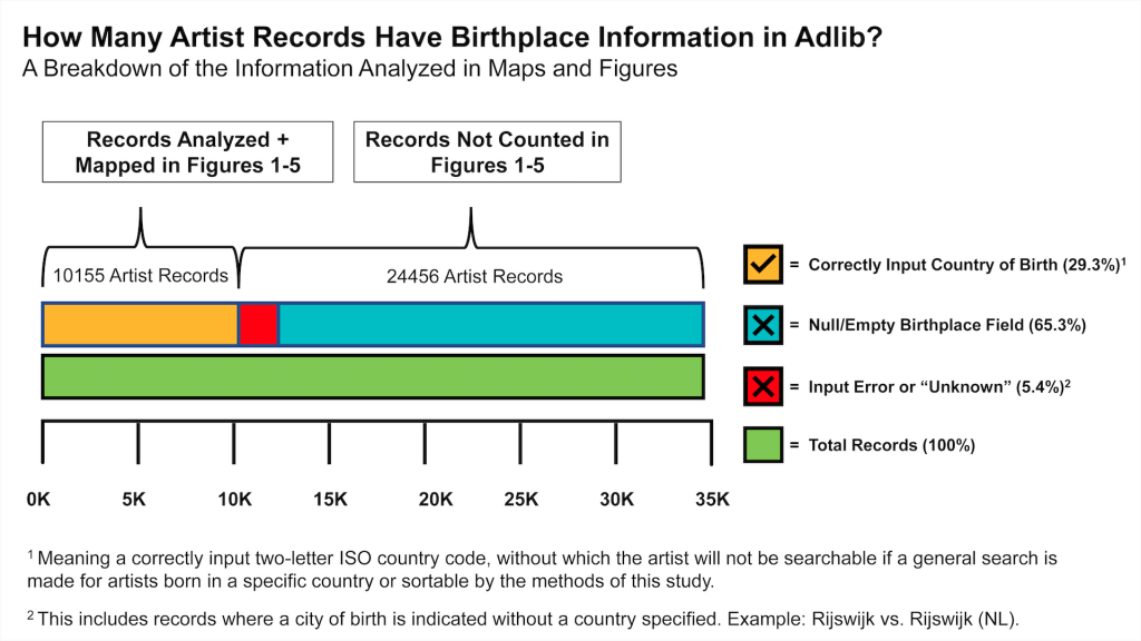 Figure 6 (Summer 2020): Analysis of birthplace information in museum database Adlib.