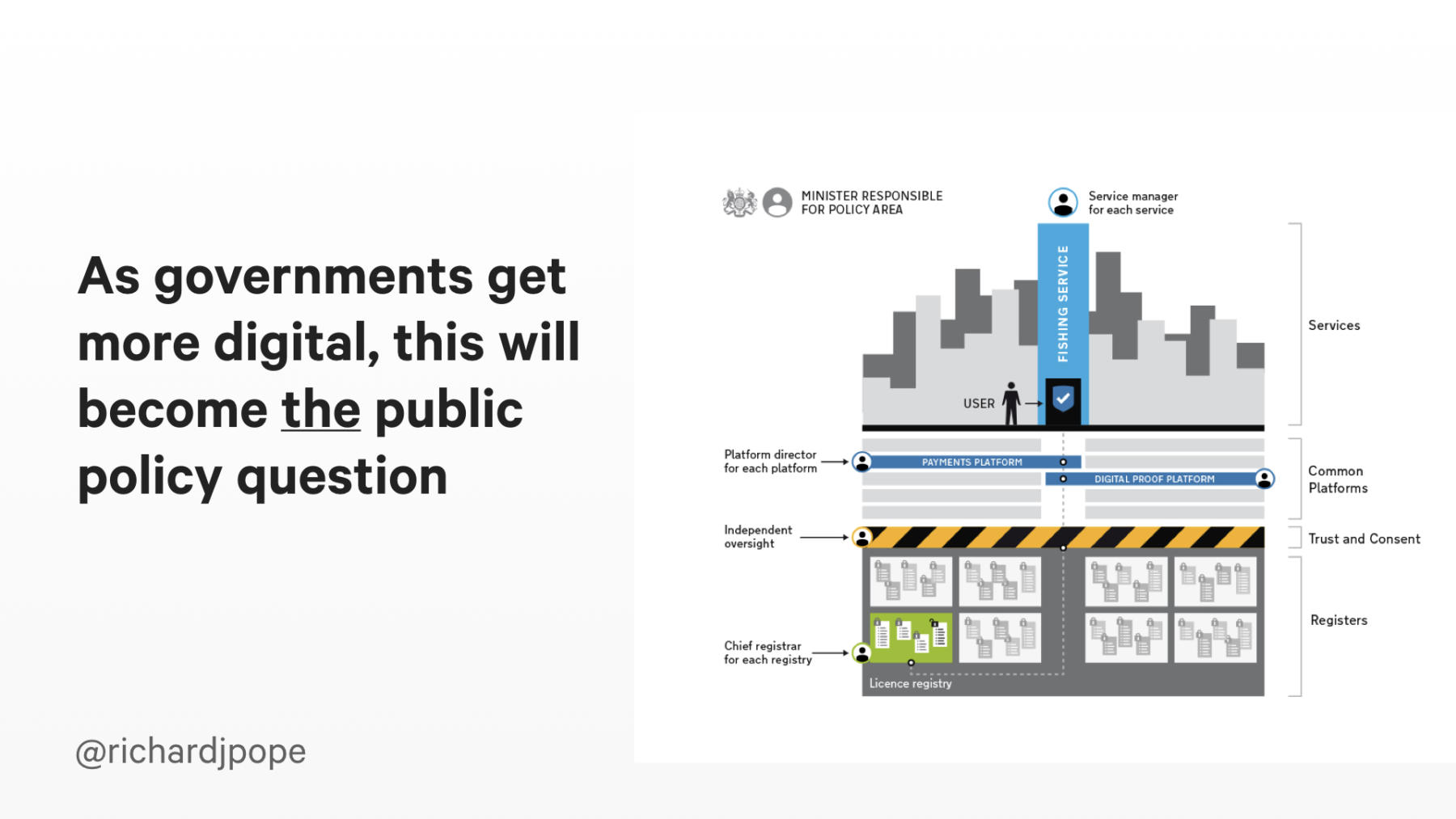 Slide copy: As governments get more digital, this will become the public policy question