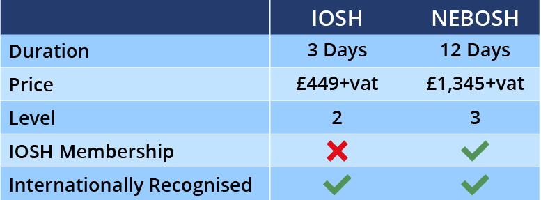 Table Comparing IOSH vs NEBOSH table