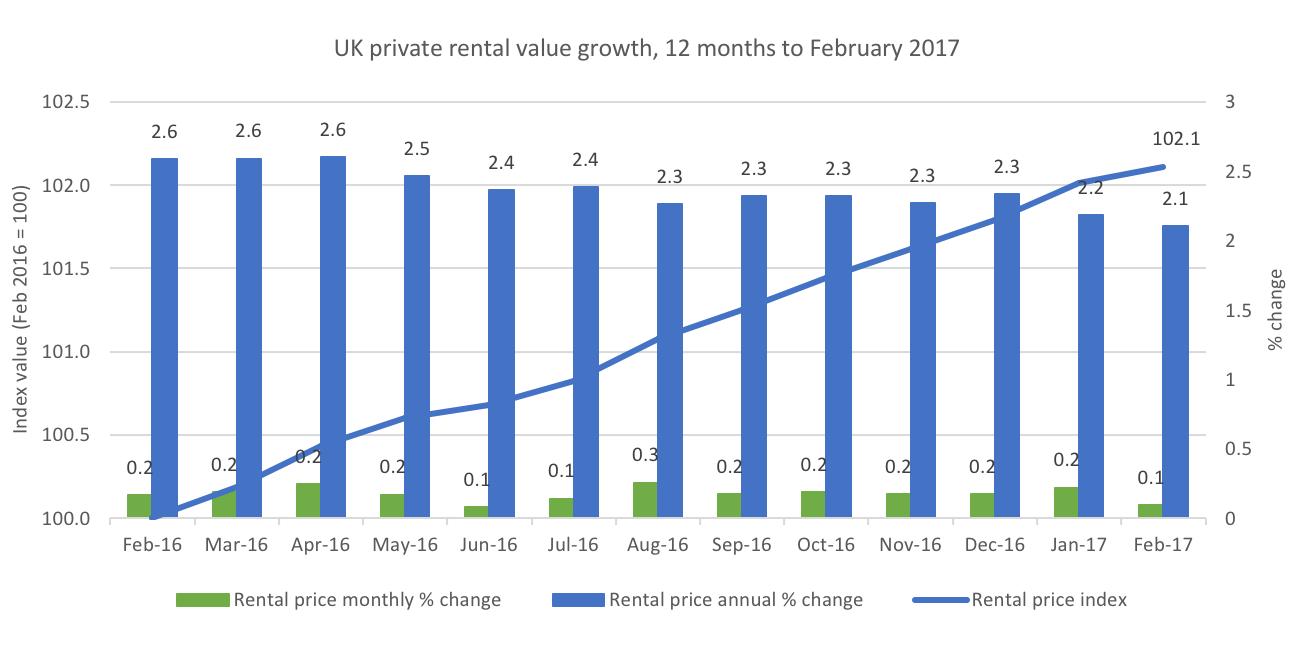 Rental Growth