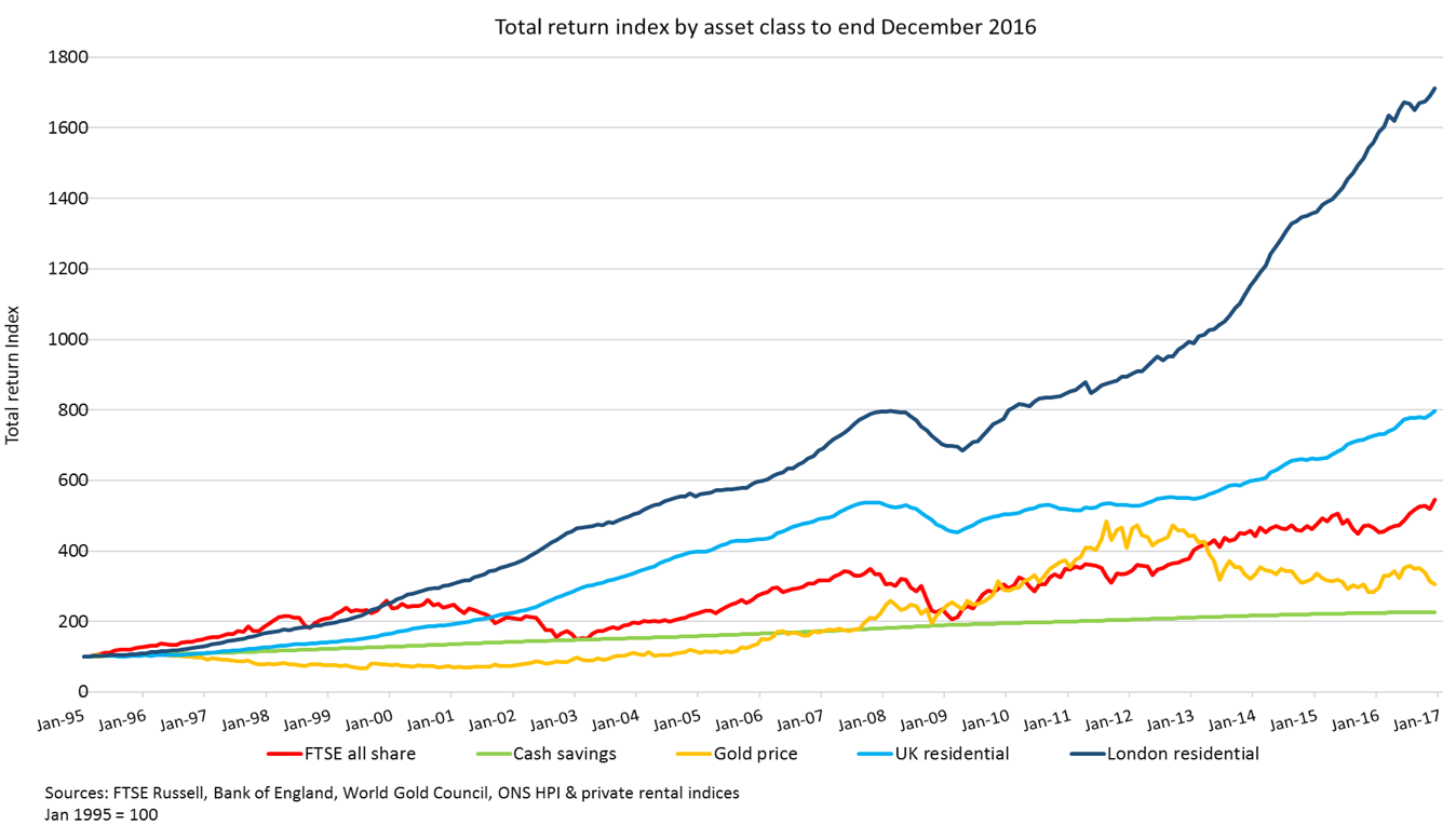 Asset Return Annualised