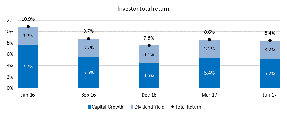 Total Return