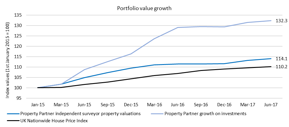 Portfolio Value Growth