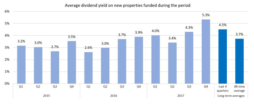 Weighted average dividend yield