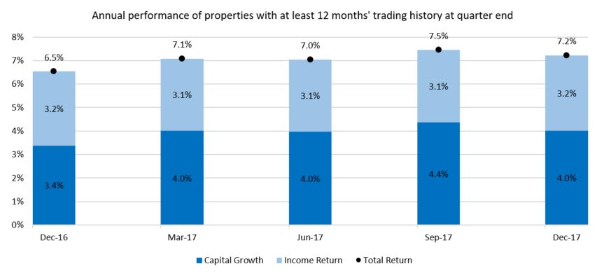 Annual property performance