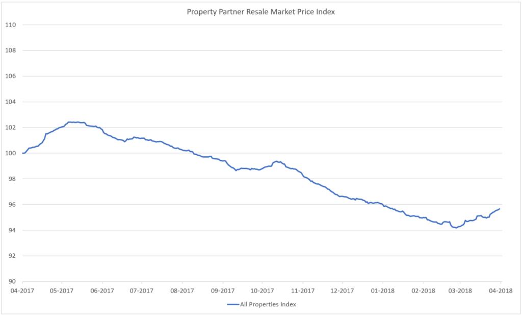 PP Index