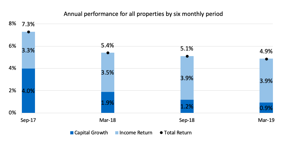 REVALUATION: PROPERTY PERFORMANCE UPDATE AT 31 MARCH 2019 | Property