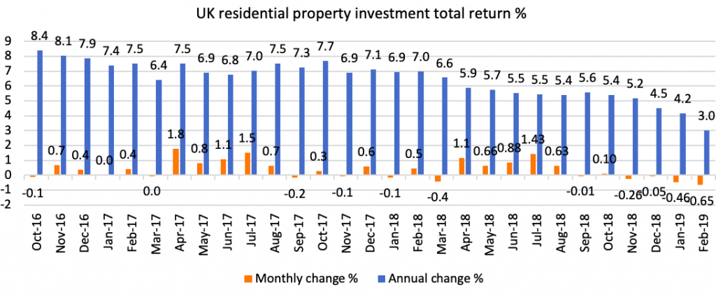 Image result for uk property market 2019