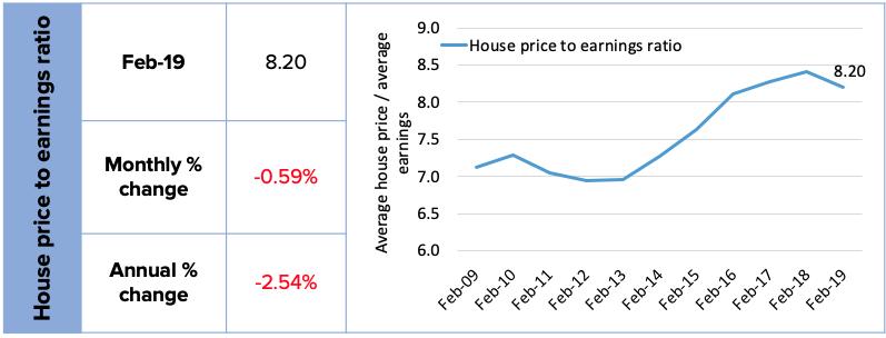 UK Residential Property Market Index: February 2019