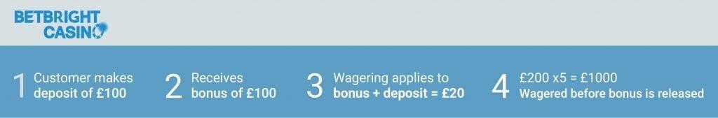 Deposit Bonus Wagering in Practice