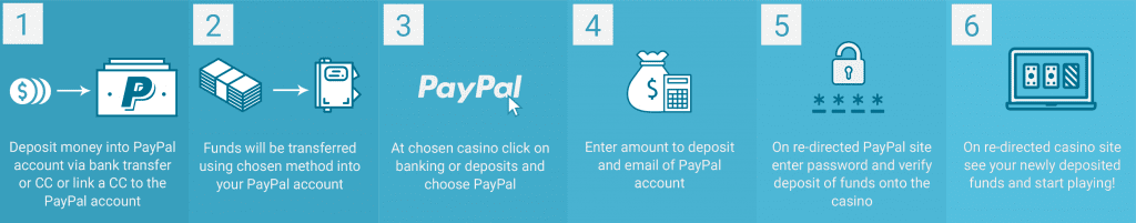 Paypal Payment Process at Online Casinos