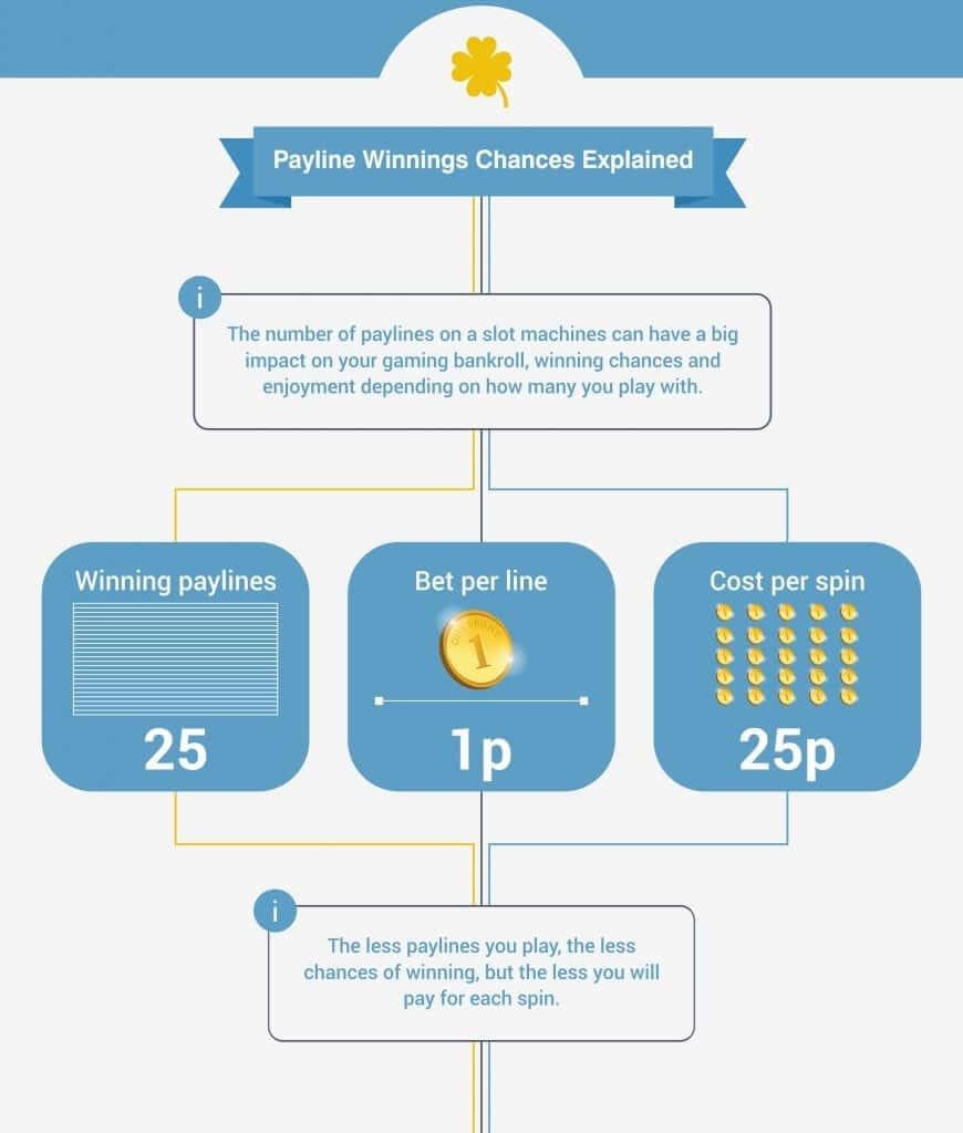 Payline Winning Chances Explained