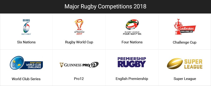 Major Rugby Betting Events