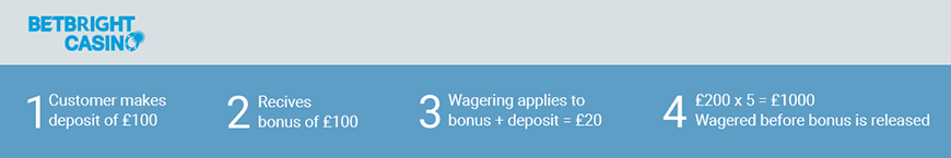 Free Bets Wagering Requirements