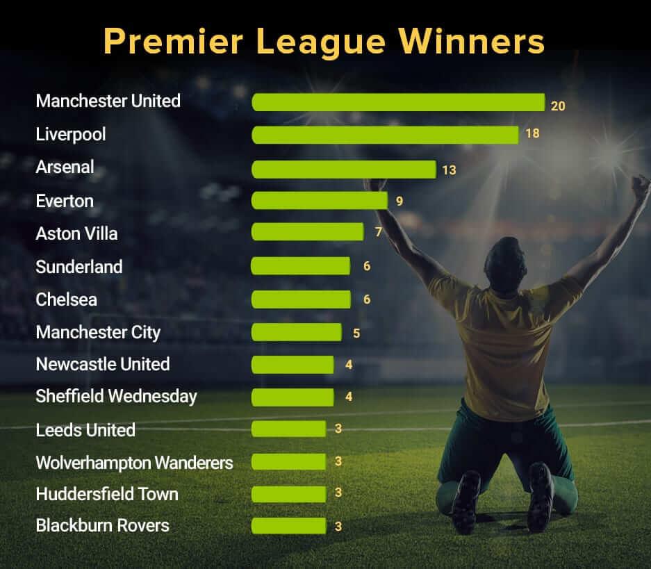 Premier League Winners