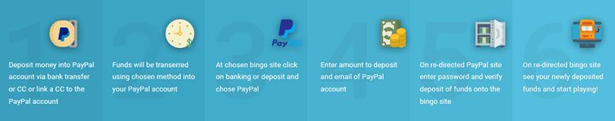 PayPal Bingo Deposit Process
